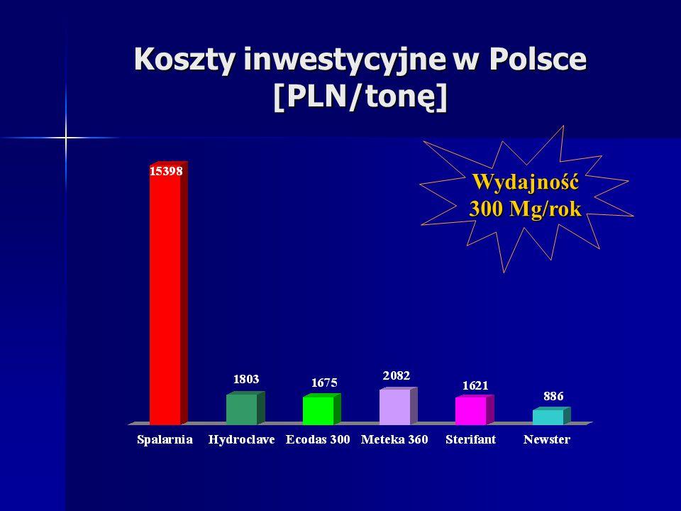 Koszty inwestycyjne w Polsce [PLN/tonę]